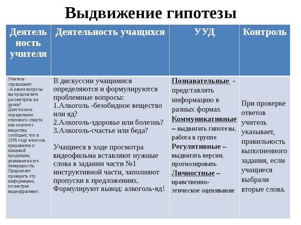 Выдвижение гипотезы Деятельность учителя Деятельность учащихся УУД Контроль У...