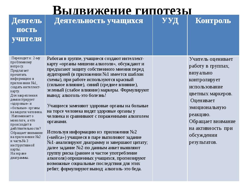 Выдвижение гипотезы Деятельность учителя Деятельность учащихся УУД Контроль П...