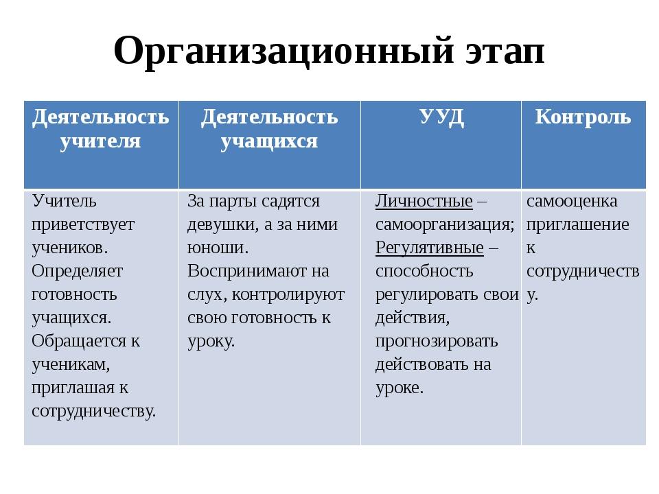 Организационный этап Деятельность учителя Деятельность учащихся УУД Контроль...