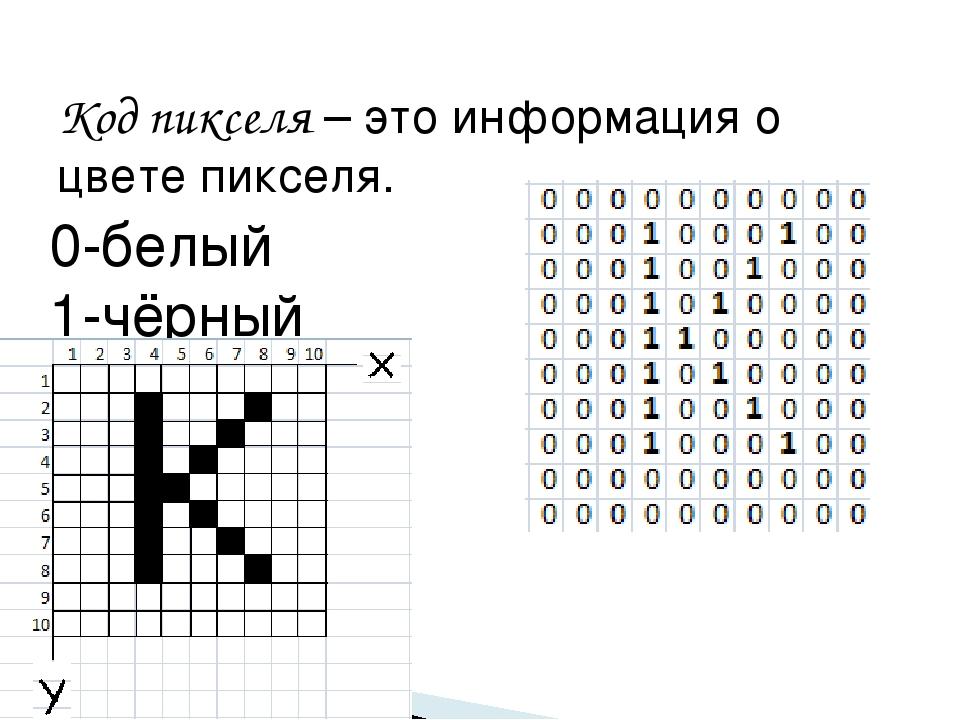Код пикселя – это информация о цвете пикселя. 0-белый 1-чёрный