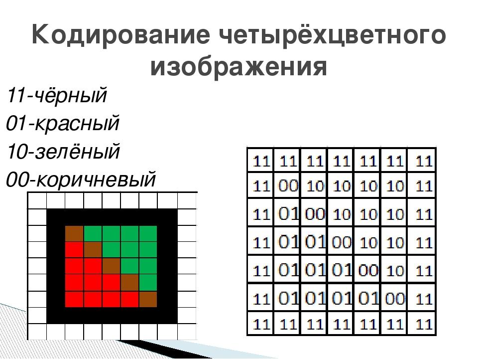 11-чёрный 01-красный 10-зелёный 00-коричневый Кодирование четырёхцветного изо...