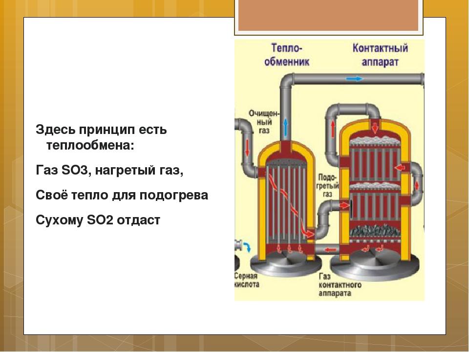 Здесь принцип есть теплообмена: Газ SO3, нагретый газ, Своё тепло для подогре...