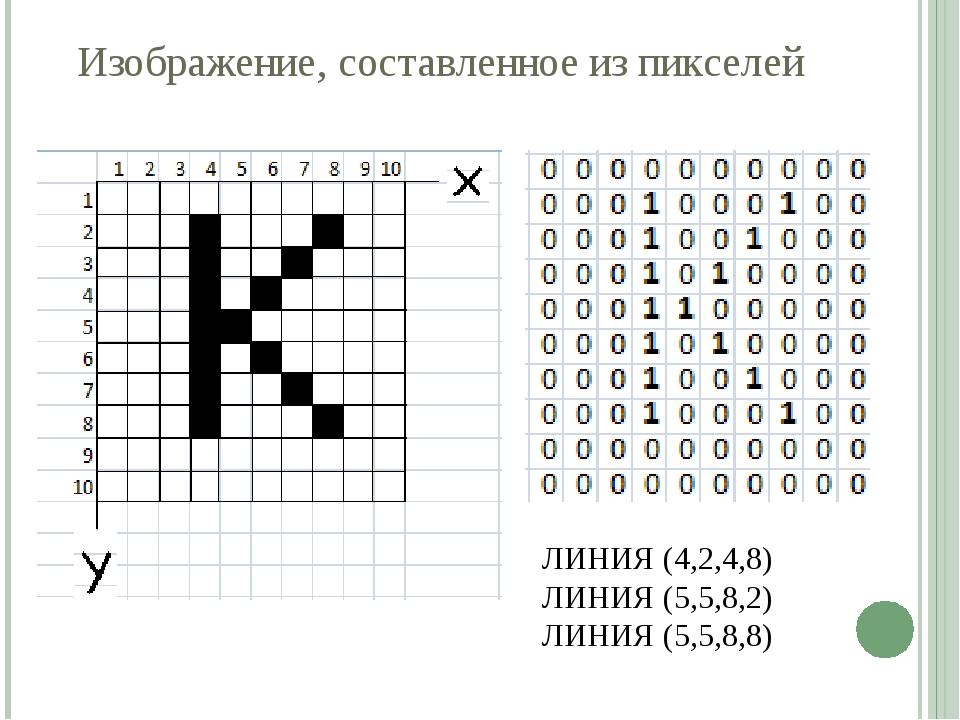 Изображение, составленное из пикселей ЛИНИЯ (4,2,4,8) ЛИНИЯ (5,5,8,2) ЛИНИЯ (...