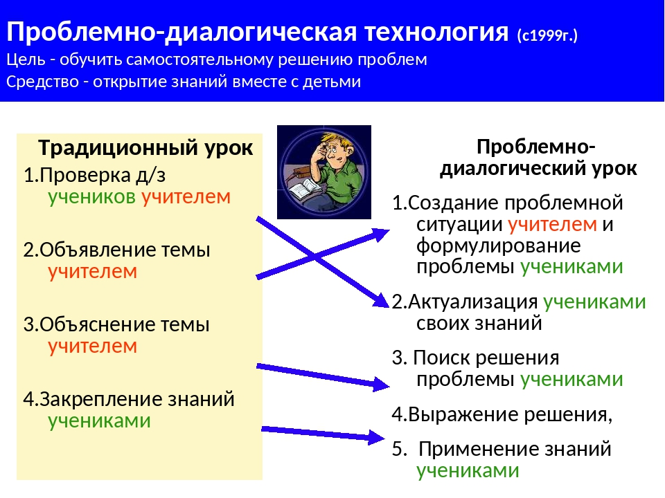 Традиционный урок 1.Проверка д/з учеников учителем 2.Объявление темы учителе...