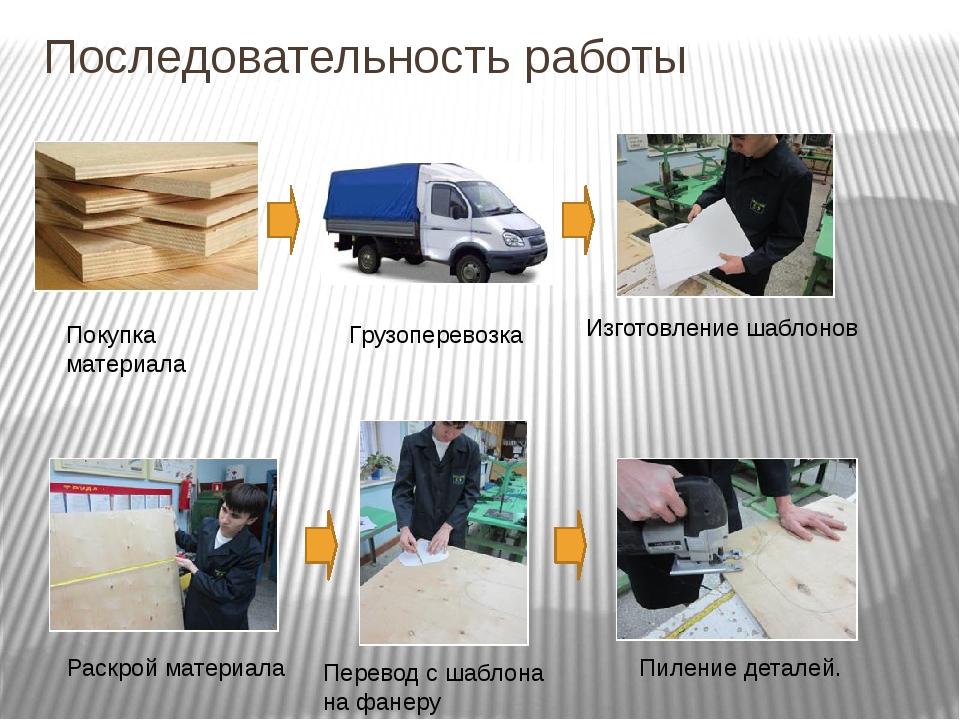 Последовательность работы Покупка материала Грузоперевозка Изготовление шабло...