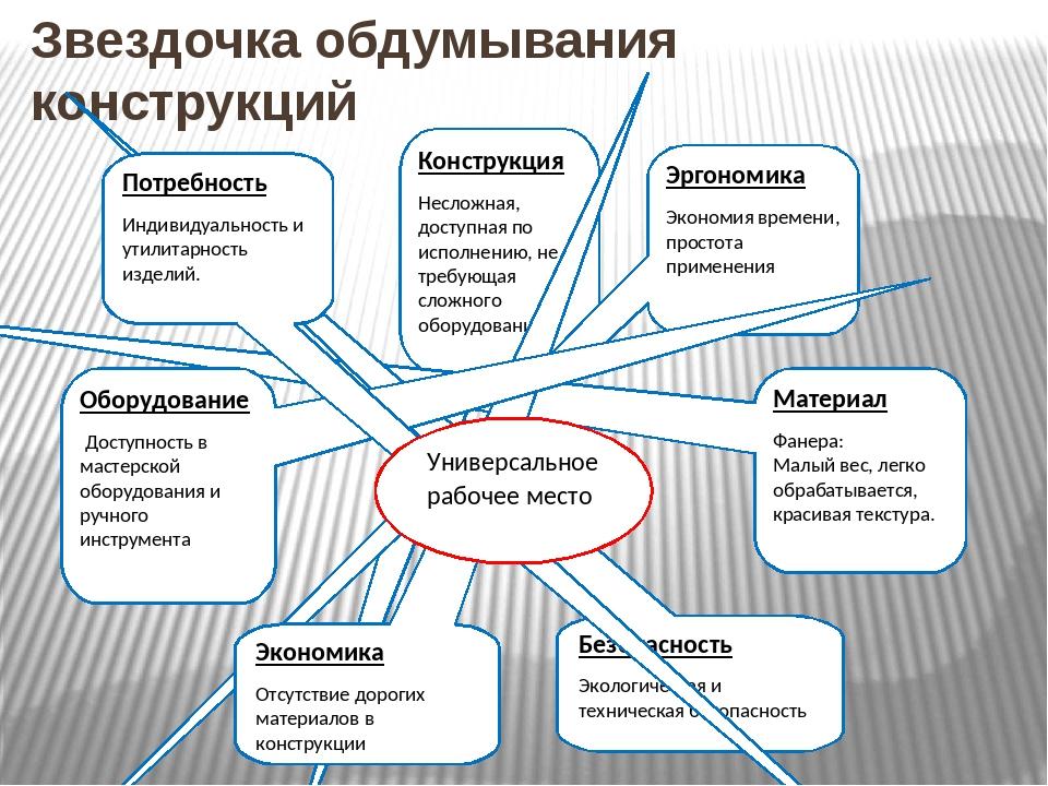 Звездочка обдумывания конструкций Конструкция Несложная, доступная по исполне...