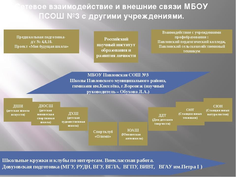 Сетевое взаимодействие и внешние связи МБОУ ПСОШ №3 с другими учреждениями. П...