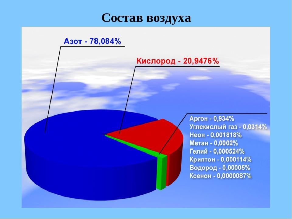 состав воздуха картинка