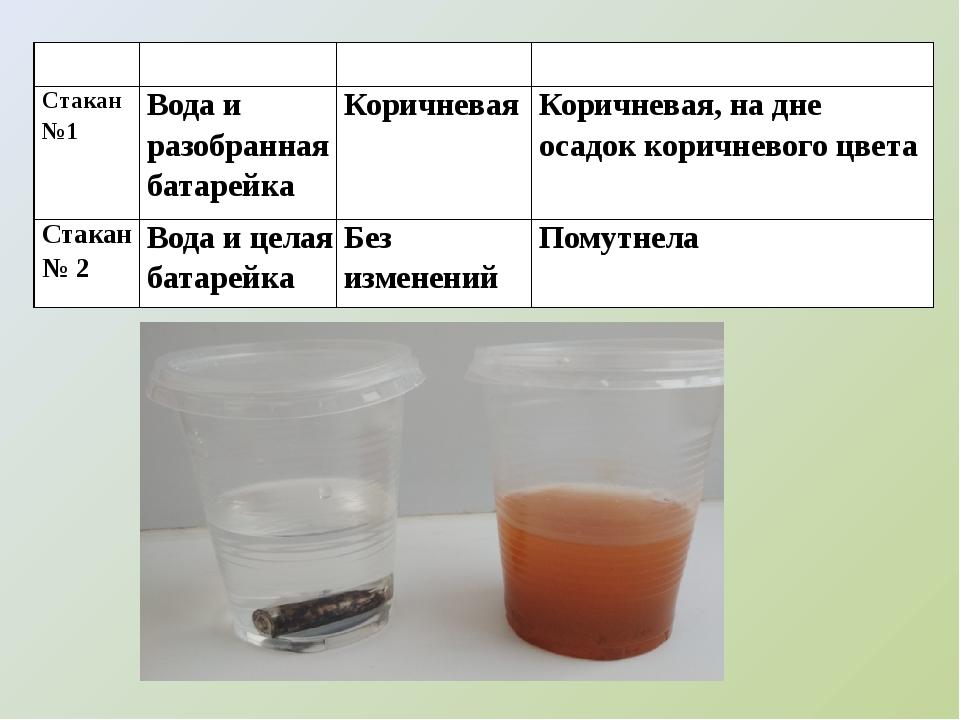 Содержание Цвет воды Цвет воды через 7 дней Стакан №1 Вода и разобранная бат...