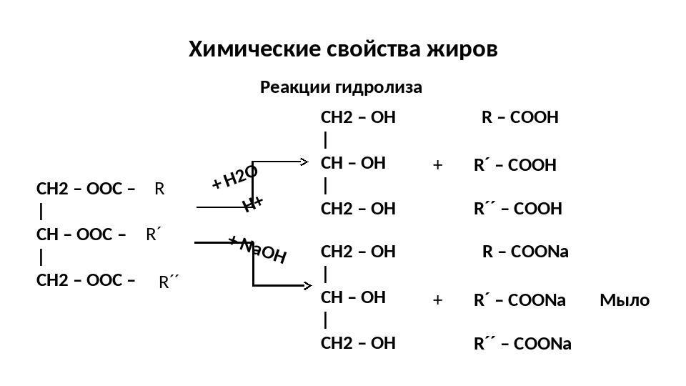 Химические свойства жиров Реакции гидролиза CH2 – OОС – | CH – OОС – | CH2 –...