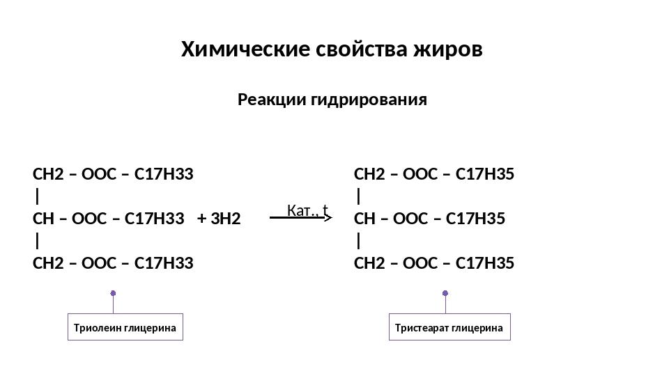 Химические свойства жиров Реакции гидрирования Триолеин глицерина Тристеарат...