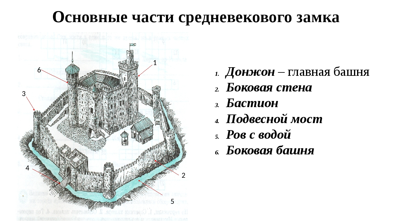 схема средневекового замка картинки обогреть инкубатор, плоской