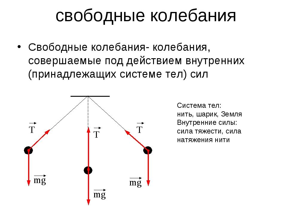 свободные колебания Свободные колебания- колебания, совершаемые под действие...