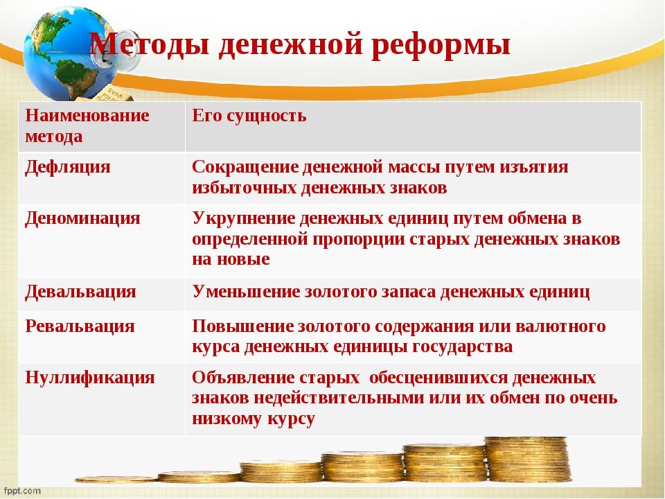 Методы денежной реформы Наименование методаЕго сущность ДефляцияСокращение...