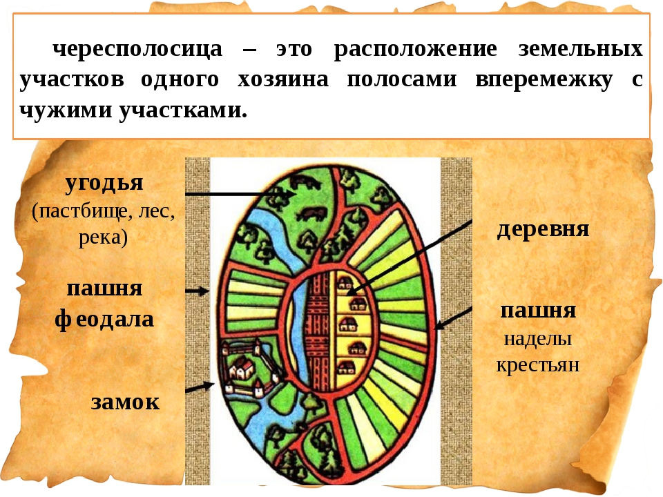 пашня наделы крестьян деревня угодья (пастбище, лес, река) пашня феодала замо...