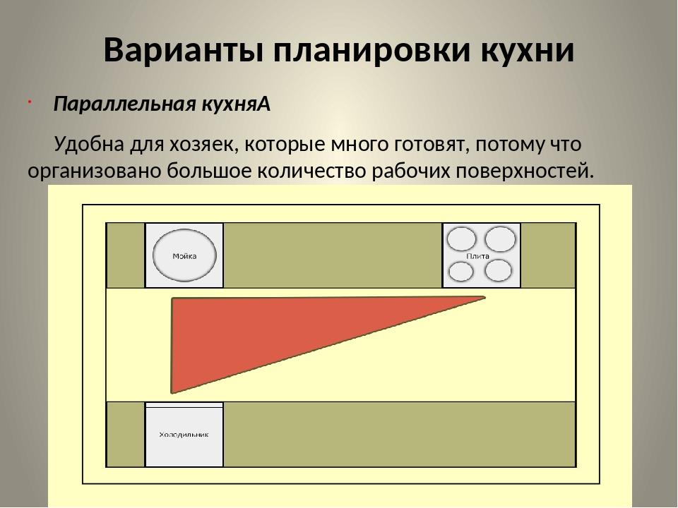 Варианты планировки кухни Параллельная кухня Удобна для хозяек, которые мног...