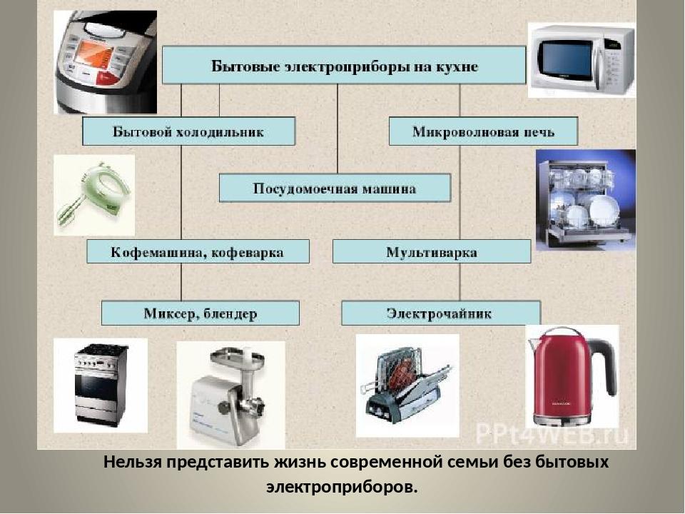 Нельзя представить жизнь современной семьи без бытовых электроприборов. Они...