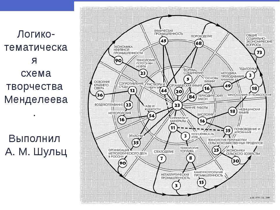 Логико-тематическая схема творчества Менделеева. Выполнил А. М. Шульц