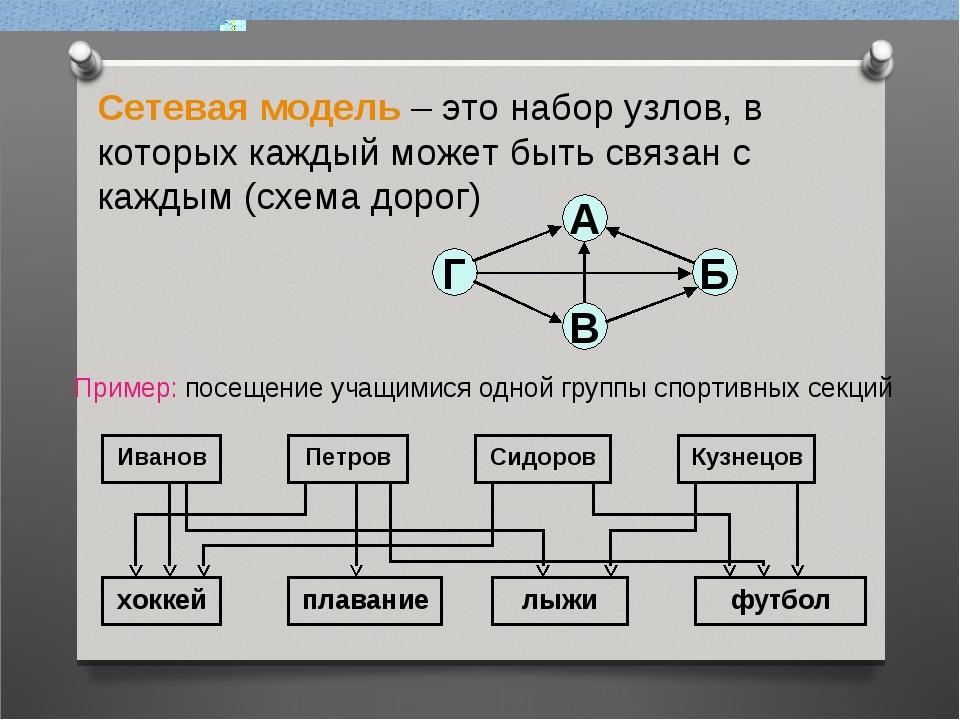 Сетевая модель – это набор узлов, в которых каждый может быть связан с каждым...