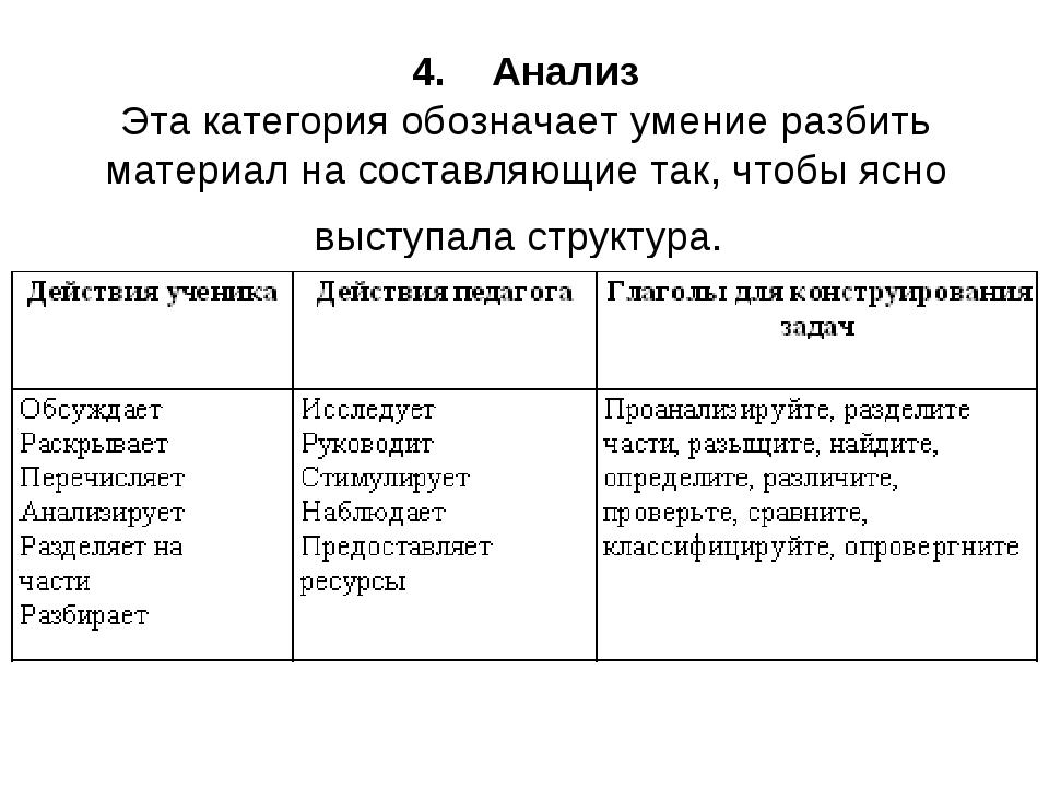 4.  Анализ Эта категория обозначает умение разбить материал на составляющие...