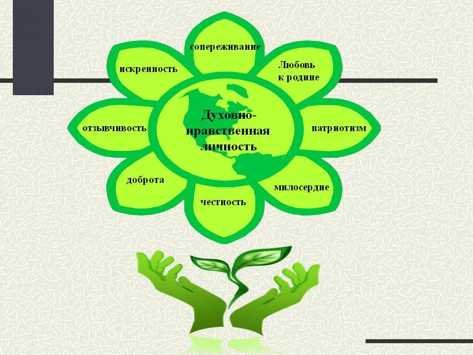 Картинка духовно-нравственное развитие