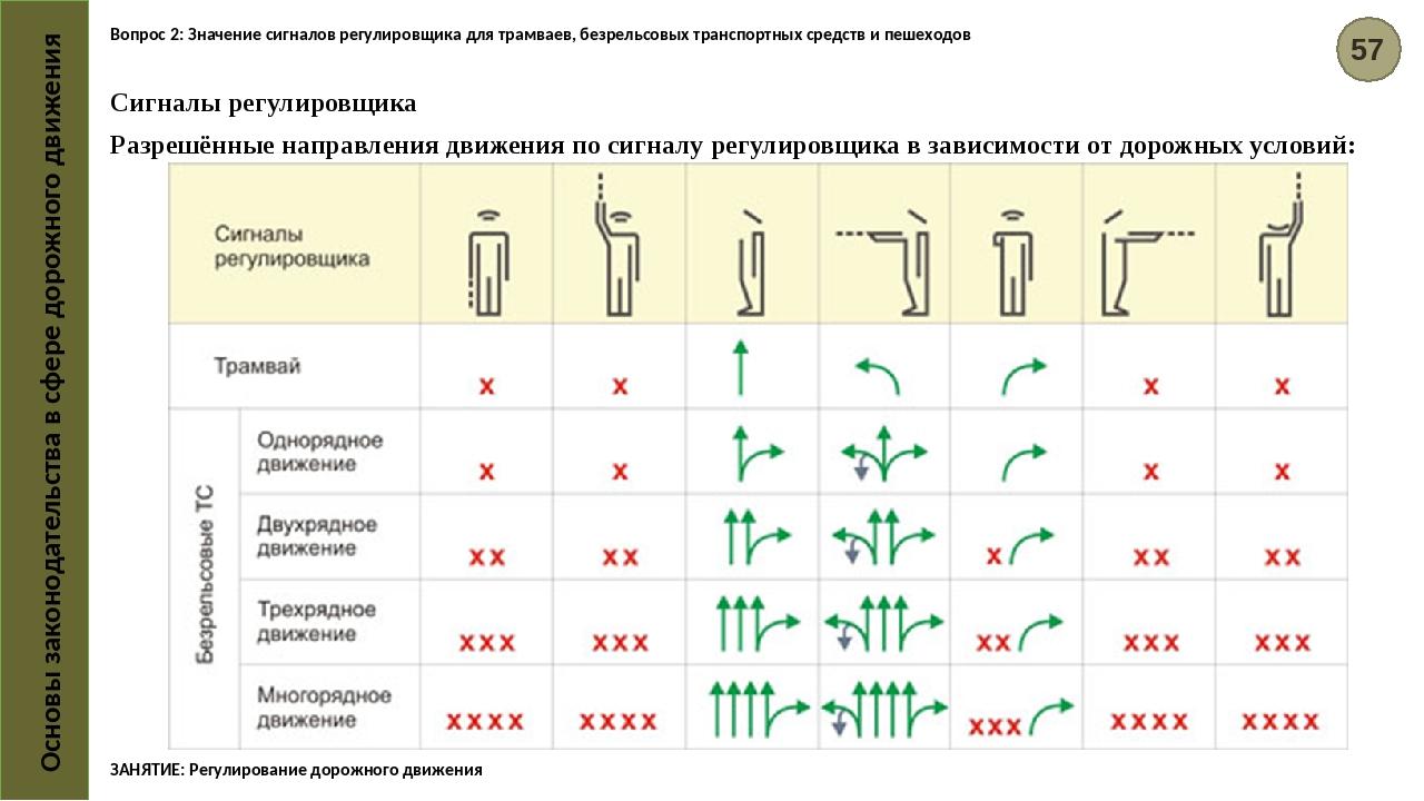 схемы жестов регулировщика в картинках стало декорировать