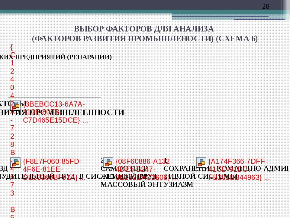 ВЫБОР ФАКТОРОВ ДЛЯ АНАЛИЗА (ФАКТОРОВ РАЗВИТИЯ ПРОМЫШЛЕНОСТИ) (СХЕМА 6)