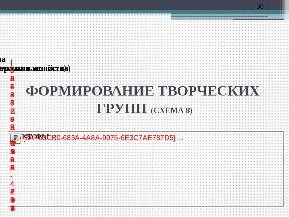 ФОРМИРОВАНИЕ ТВОРЧЕСКИХ ГРУПП (СХЕМА 8)