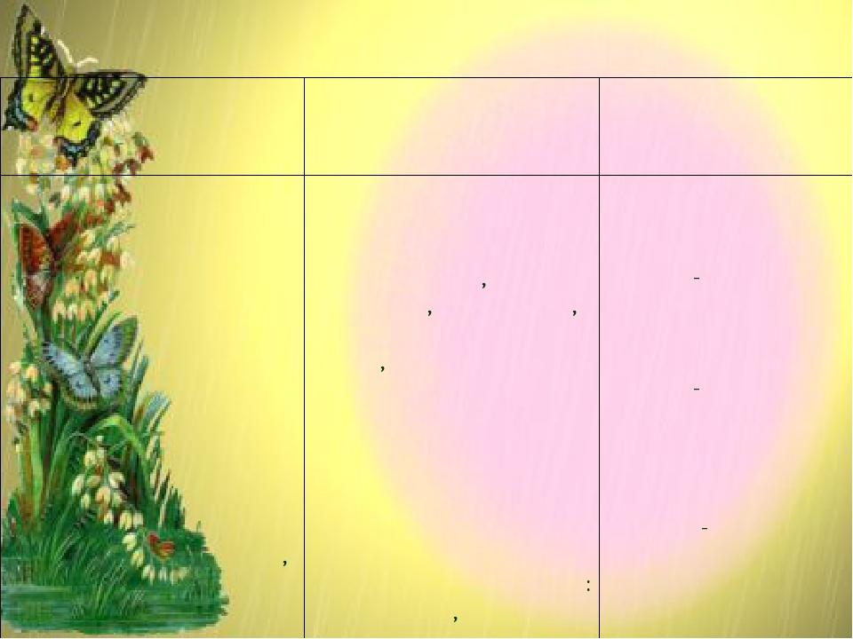 Система экологического воспитания и образования в школе Учебный процесс Восп...