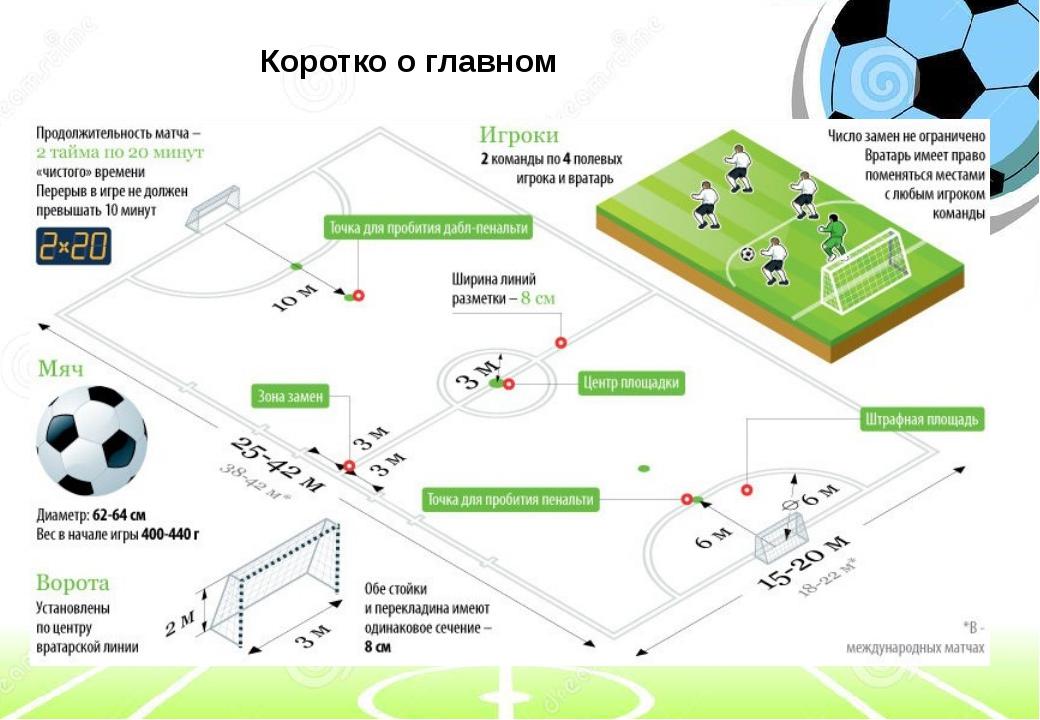 схема правил мини-футбола
