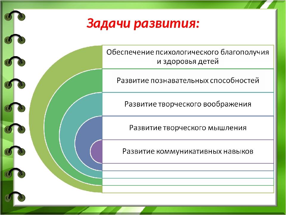 Задачи развития:
