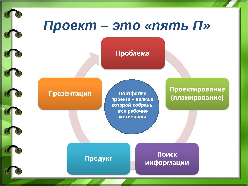 Проект – это «пять П» Портфолио проекта – папка в которой собраны все рабочие...