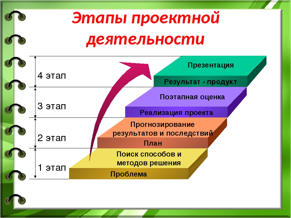 Этапы проектной деятельности Поиск способов и методов решения Прогнозирование...
