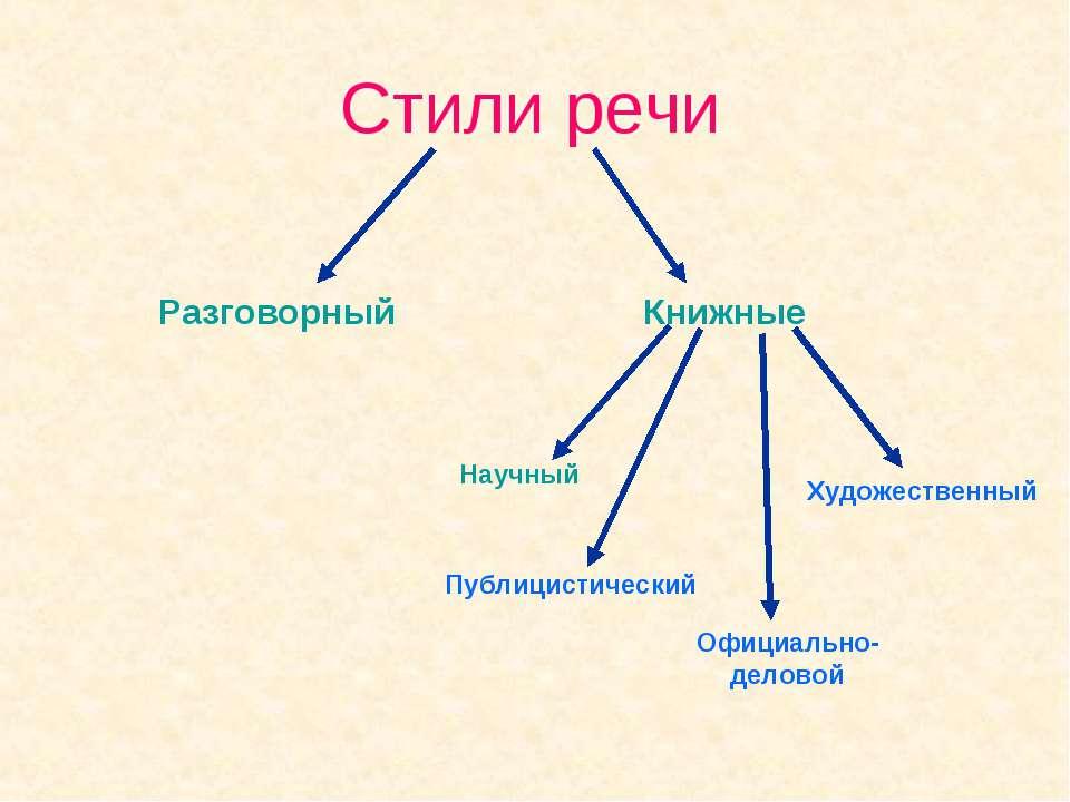 Типы и стили речи в картинках