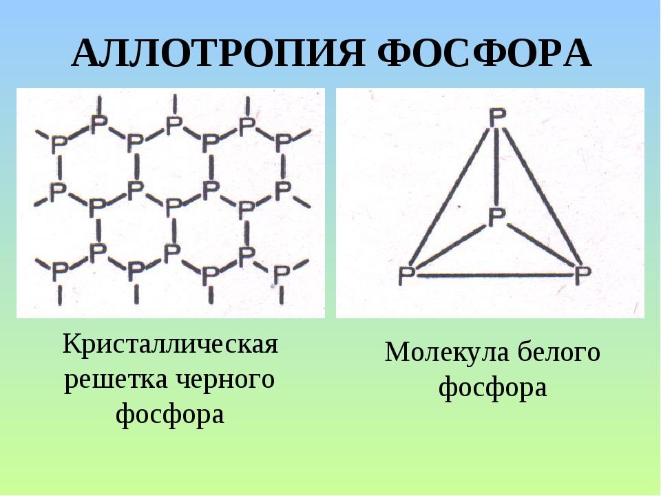 АЛЛОТРОПИЯ ФОСФОРА Молекула белого фосфора Кристаллическая решетка черного фо...