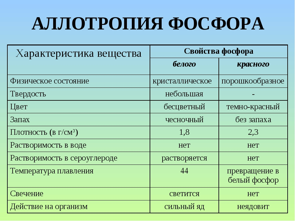 АЛЛОТРОПИЯ ФОСФОРА Характеристика веществаСвойства фосфора белогокрасного...
