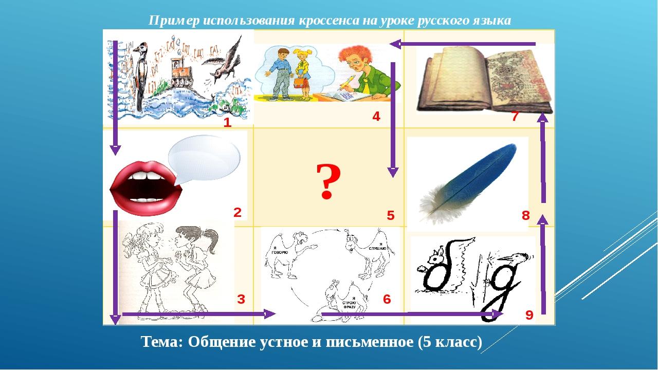 Пример использования кроссенса на уроке русского языка Тема: Общение устное и...
