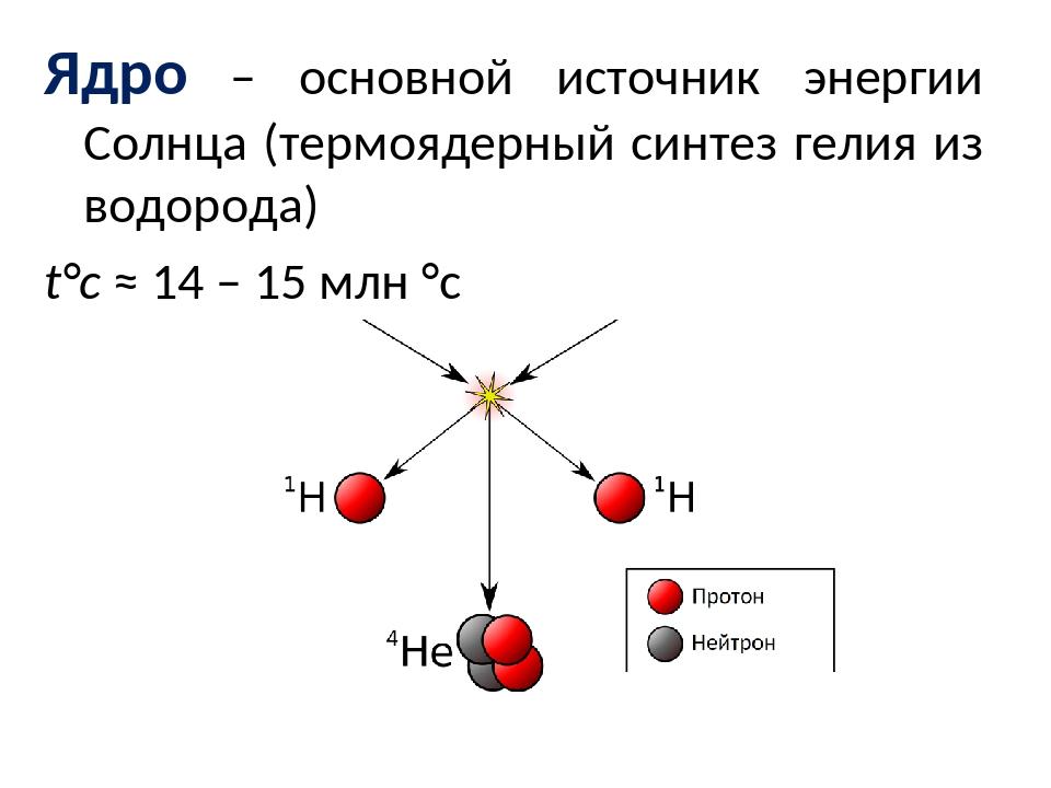 Ядро – основной источник энергии Солнца (термоядерный синтез гелия из водород...