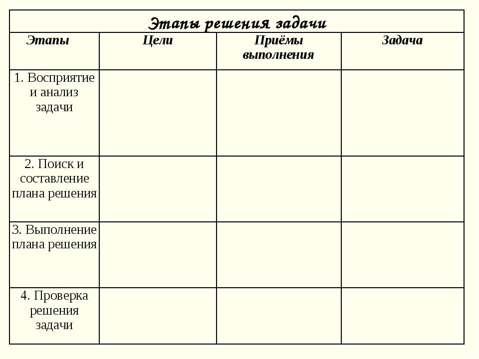 Этапы решения задачи Этапы ЦелиПриёмы выполненияЗадача 1. Восприятие и ан...