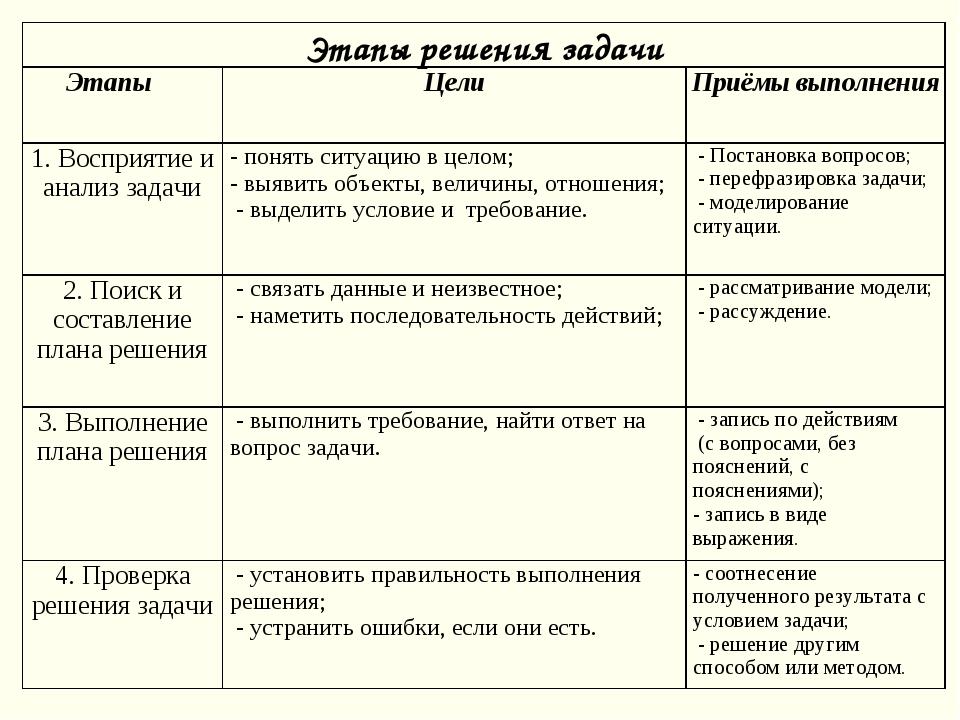Этапы решения задачи Этапы ЦелиПриёмы выполнения 1. Восприятие и анализ за...