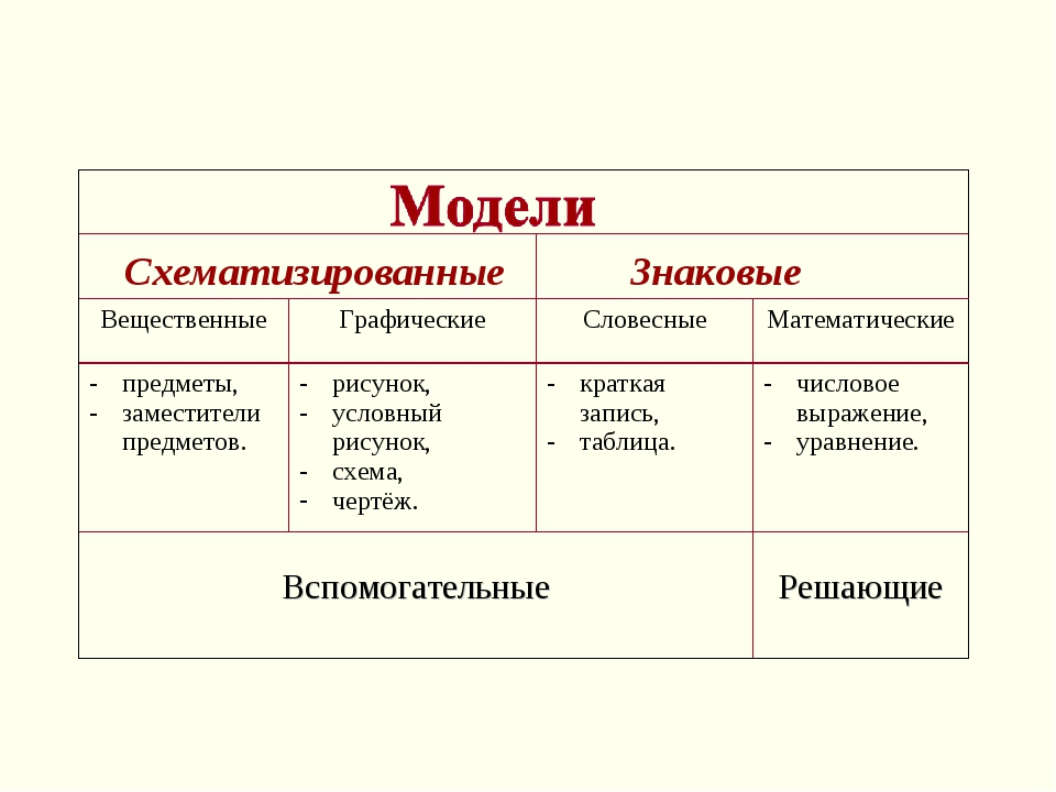 Схематизированные Знаковые   ВещественныеГрафическиеСловесныеМатематиче...