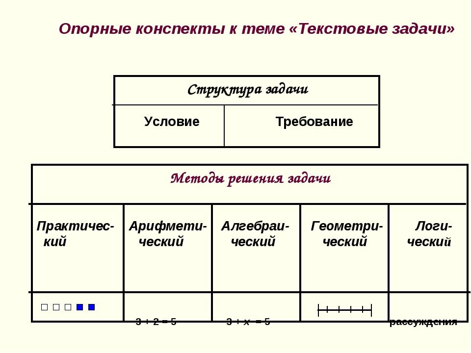 Методы решения задачи Практичес- Арифмети- Алгебраи- Геометри- Логи- кий ческ...