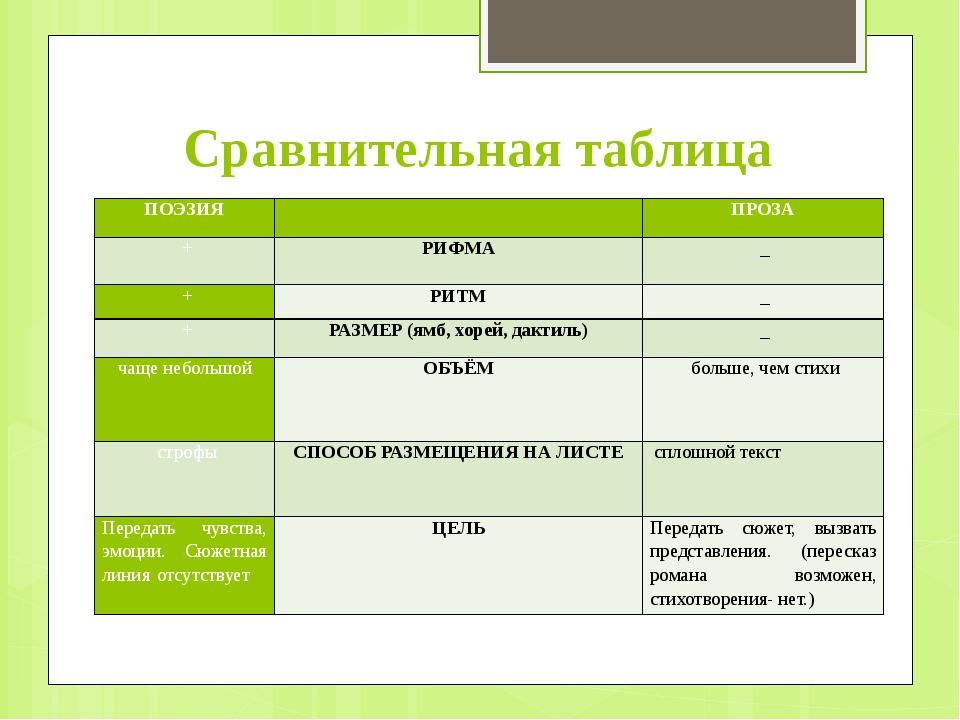 Сравнительная таблица ПОЭЗИЯ  ПРОЗА + РИФМА _ + РИТМ _ + РАЗМЕР (ямб, х...