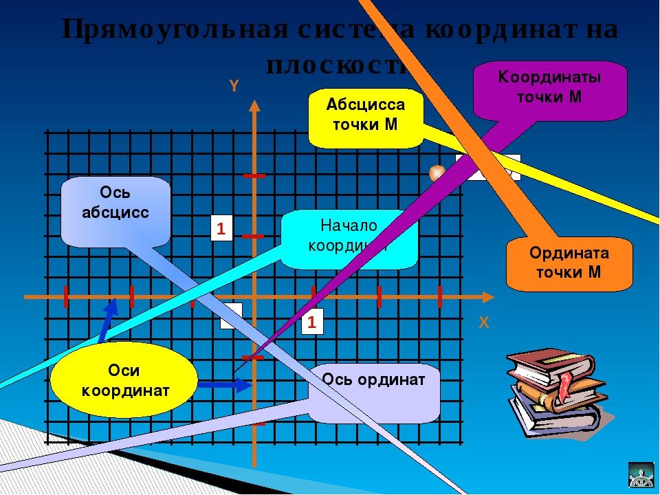 Прямоугольная система координат на плоскости Ось ординат Ось абсцисс Начало к...