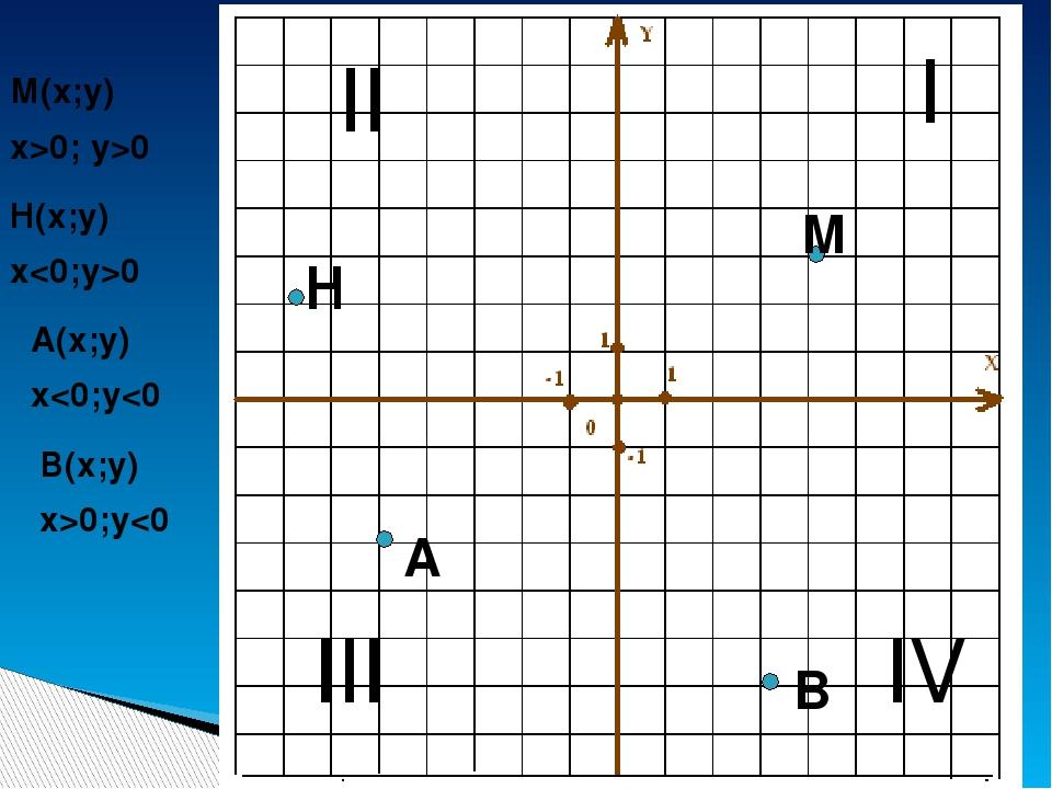 I II III IV М М(х;у) х>0; у>0 H H(x;y) x0 A A(x;y) x