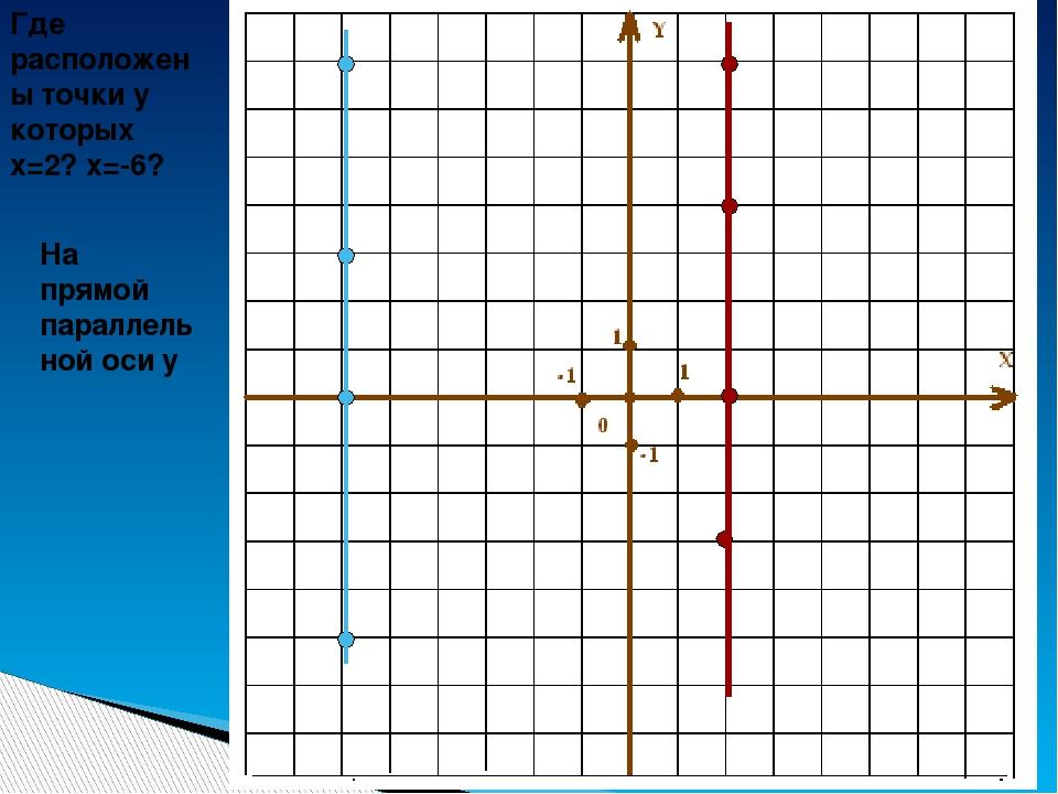Тренажер 1: Определи место расположения указанных в таблице точек. Если отве...