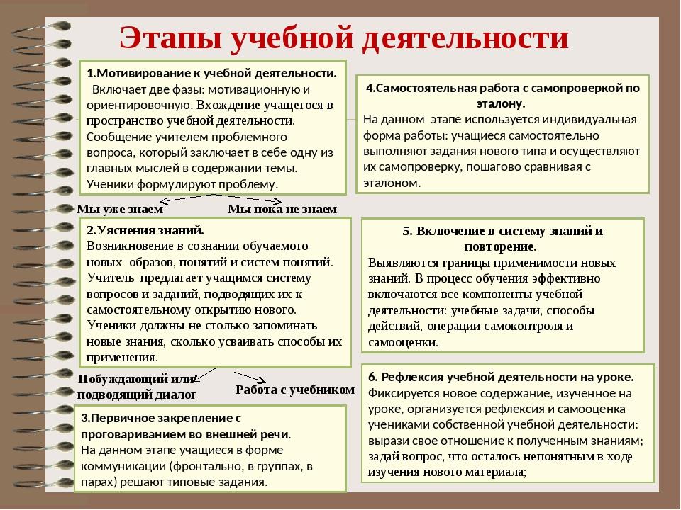 Этапы учебной деятельности 1.Мотивирование к учебной деятельности. Включает д...