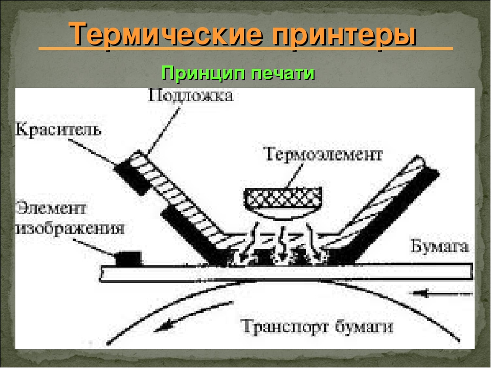 Термические принтеры Принцип печати