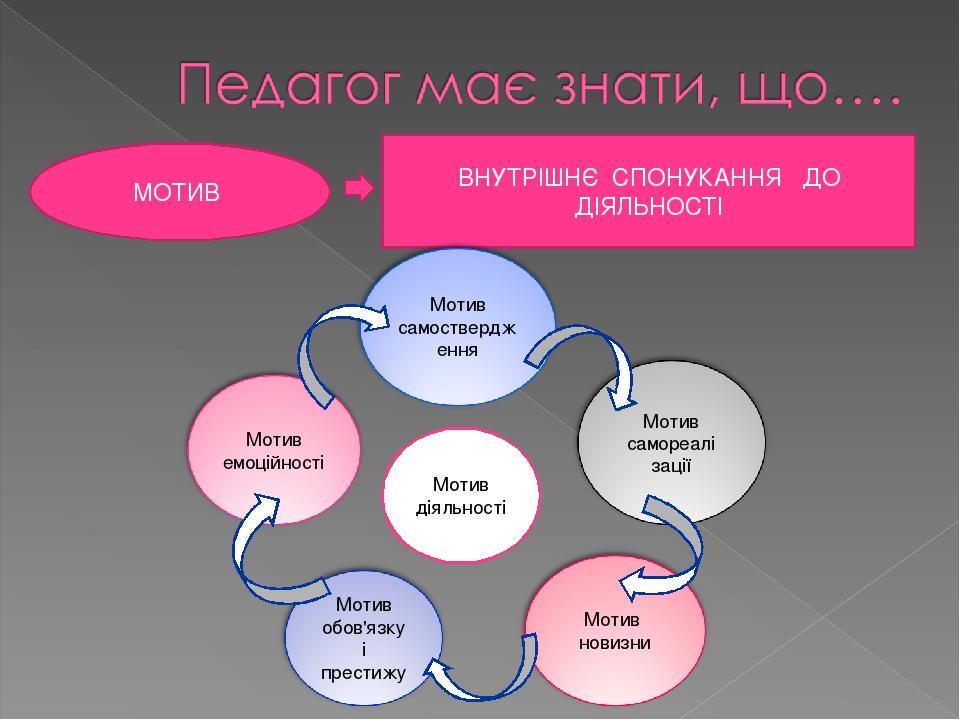 МОТИВ ВНУТРІШНЄ СПОНУКАННЯ ДО ДІЯЛЬНОСТІ Мотив діяльності