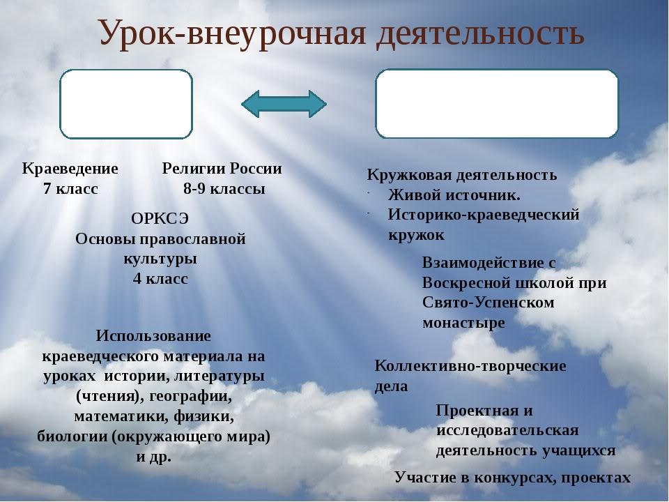 Урок-внеурочная деятельность Урок Краеведение 7 класс Религии России 8-9 клас...